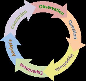 The_Scientific_Method_(simple)